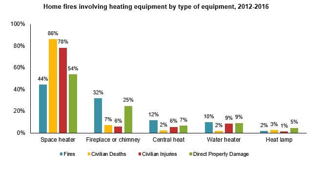 Heating Equipment - cause of fire