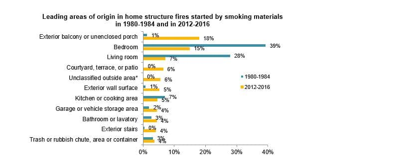 Top 5 Home Fires sources -  Smoking