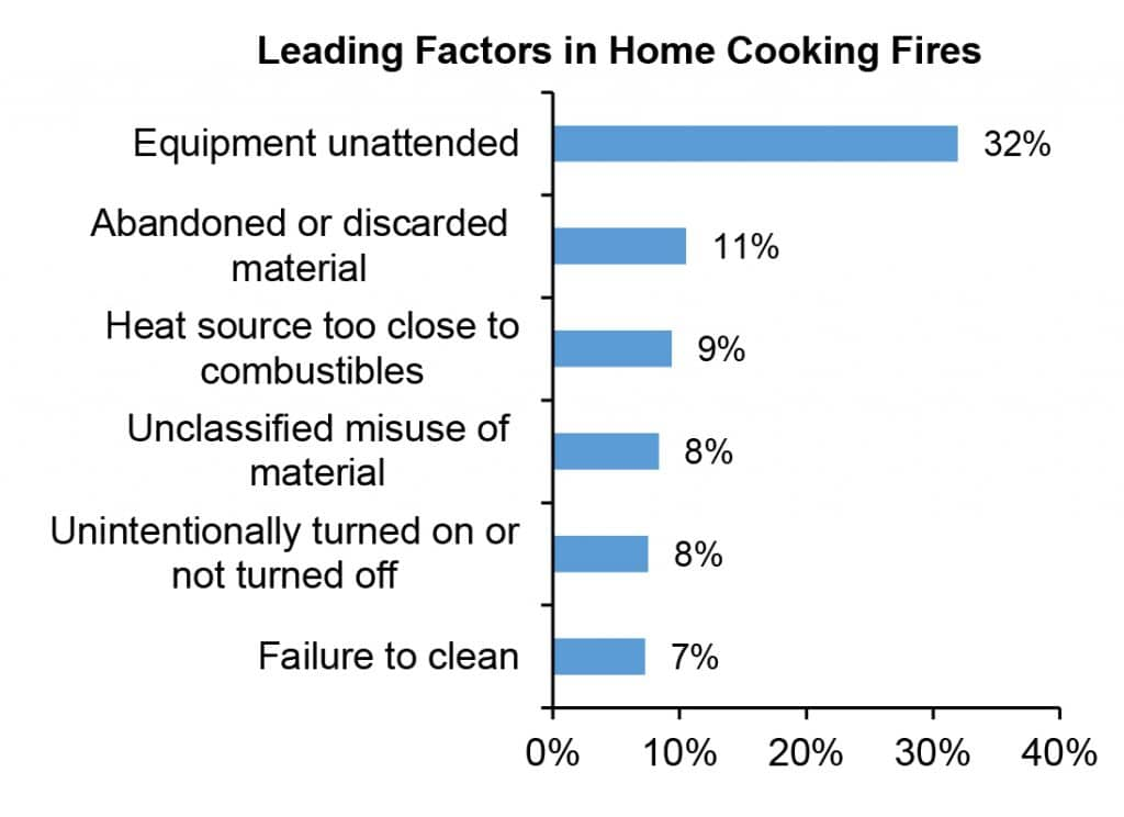 Top-5 causes of home structure fires